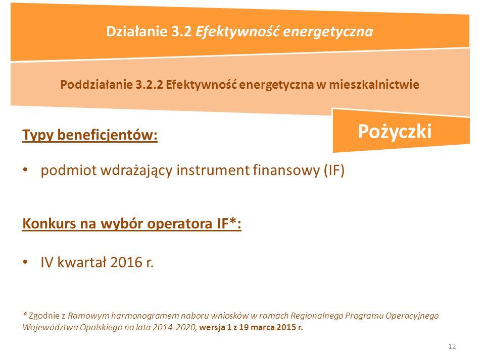 12 Typy beneficjentów: podmiot wdrażający instrument finansowy (IF) Poddziałanie 3.2.2 Efektywność energetyczna w mieszkalnictwie Konkurs na wybór operatora IF*: IV kwartał 2016 r.
