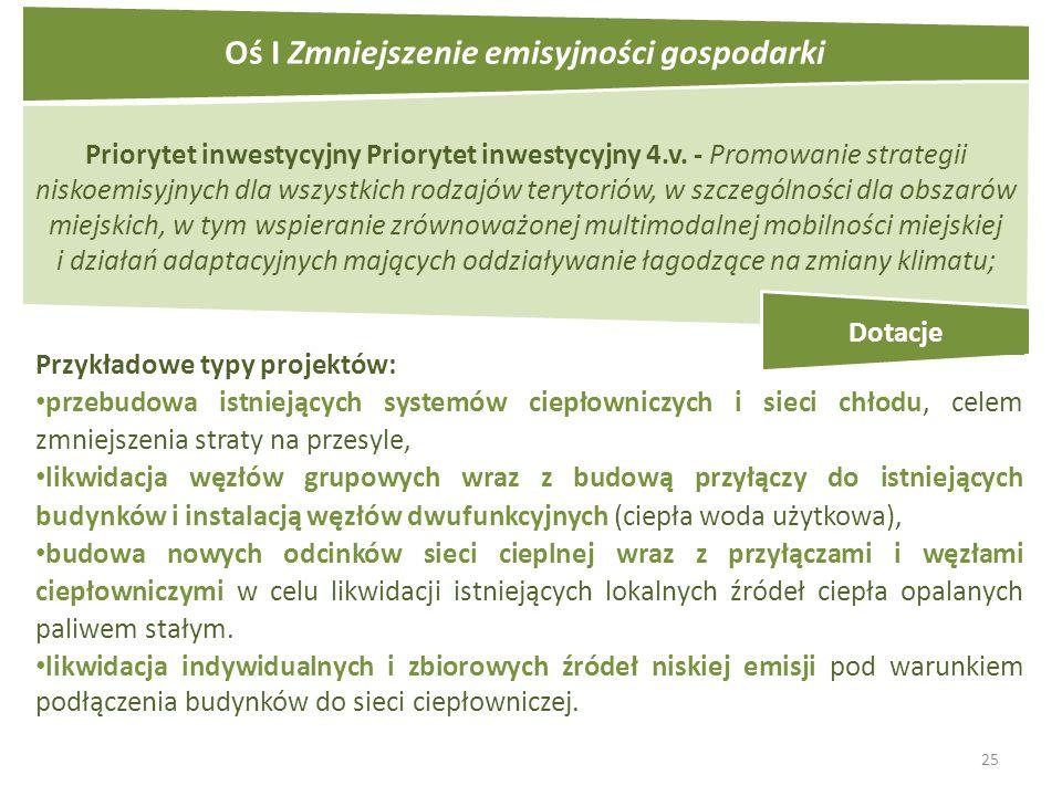 25 Priorytet inwestycyjny Priorytet inwestycyjny 4.v.