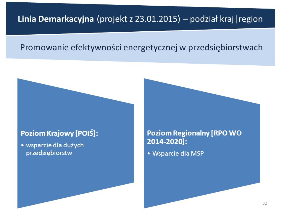 32 Promowanie efektywności energetycznej w przedsiębiorstwach Poziom Krajowy [POIŚ]: wsparcie dla dużych przedsiębiorstw Poziom Regionalny [RPO WO 2014-2020]: Wsparcie dla MSP