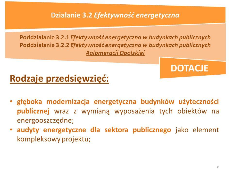 8 Poddziałanie 3.2.1 Efektywność energetyczna w budynkach publicznych Poddziałanie 3.2.2 Efektywność energetyczna w budynkach publicznych Aglomeracji Opolskiej Rodzaje przedsięwzięć: głęboka modernizacja energetyczna budynków użyteczności publicznej wraz z wymianą wyposażenia tych obiektów na energooszczędne; audyty energetyczne dla sektora publicznego jako element kompleksowy projektu; DOTACJE