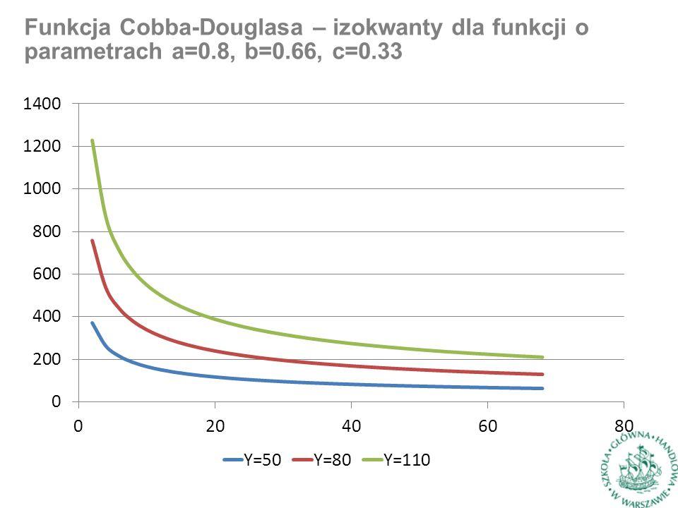 Funkcja Cobba-Douglasa – izokwanty dla funkcji o parametrach a=0.8, b=0.66, c=0.33