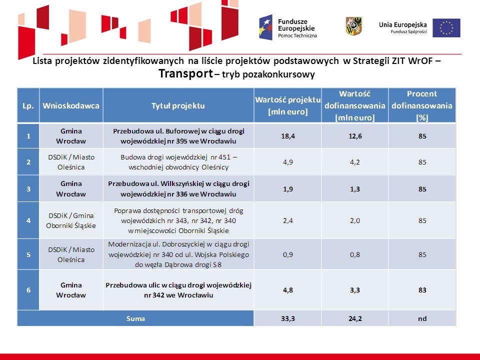 Lista projektów zidentyfikowanych na liście projektów podstawowych w Strategii ZIT WrOF – Transport – tryb pozakonkursowy Alokacja ZIT WrOF – 25 mln euro Wrocław – 17,2 mln euro
