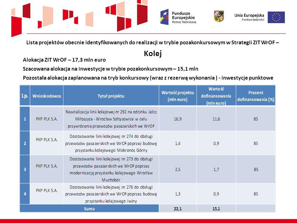 Lista projektów obecnie identyfikowanych do realizacji w trybie pozakonkursowym w Strategii ZIT WrOF – Kolej Alokacja ZIT WrOF – 17,3 mln euro Szacowa