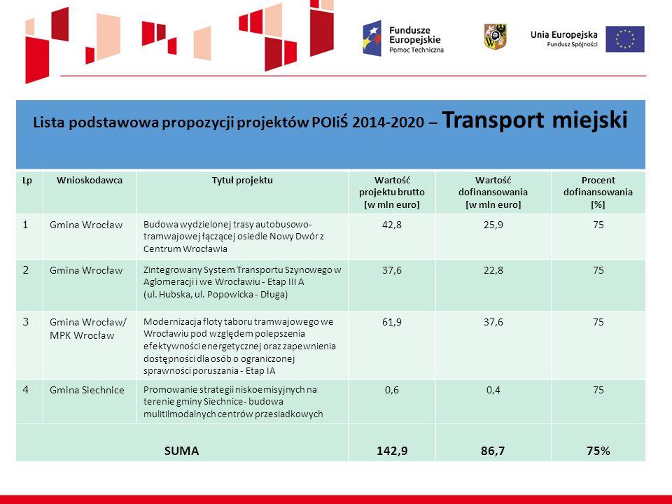 Lista podstawowa propozycji projektów POIiŚ 2014-2020 – Transport miejski LpWnioskodawcaTytuł projektuWartość projektu brutto [w mln euro] Wartość dof
