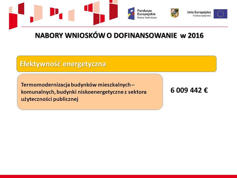 Termomodernizacja budynków mieszkalnych – komunalnych, budynki niskoenergetyczne z sektora użyteczności publicznej 6 009 442 € Efektywność energetyczna NABORY WNIOSKÓW O DOFINANSOWANIE w 2016
