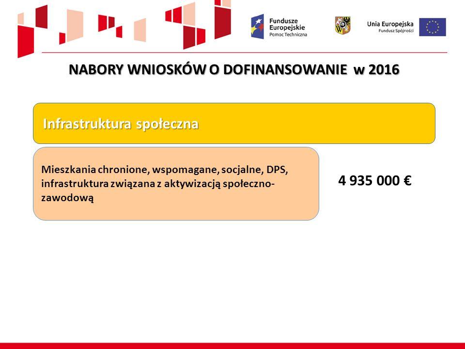 Infrastruktura społeczna Infrastruktura społeczna Mieszkania chronione, wspomagane, socjalne, DPS, infrastruktura związana z aktywizacją społeczno- zawodową 4 935 000 € NABORY WNIOSKÓW O DOFINANSOWANIE w 2016