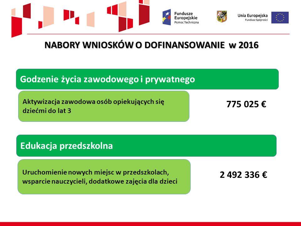 Edukacja przedszkolna Uruchomienie nowych miejsc w przedszkolach, wsparcie nauczycieli, dodatkowe zajęcia dla dzieci 2 492 336 € Godzenie życia zawodo