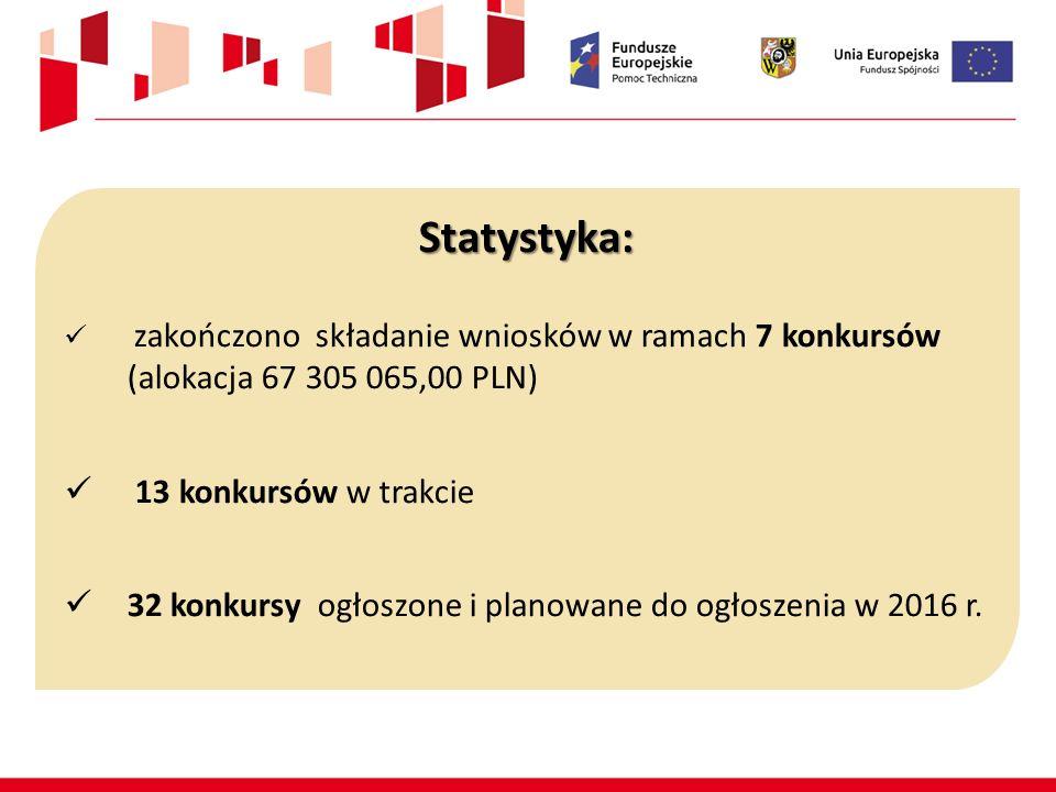 Statystyka: zakończono składanie wniosków w ramach 7 konkursów (alokacja 67 305 065,00 PLN) 13 konkursów w trakcie 32 konkursy ogłoszone i planowane d