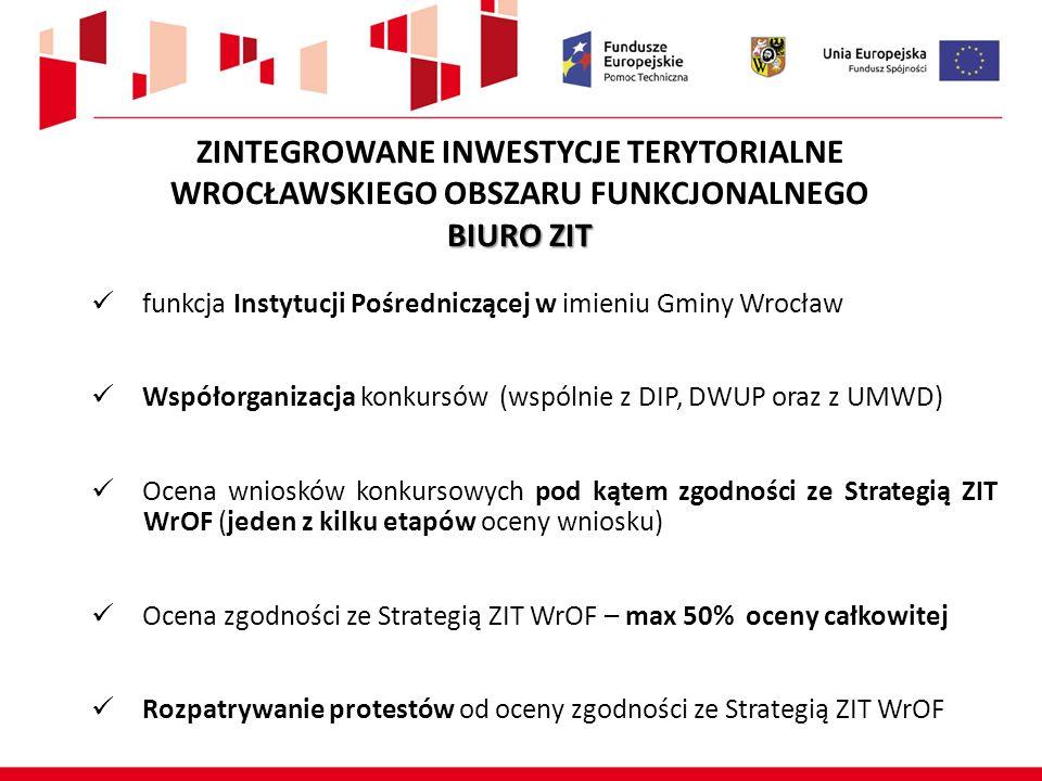 ZINTEGROWANE INWESTYCJE TERYTORIALNE WROCŁAWSKIEGO OBSZARU FUNKCJONALNEGO BIURO ZIT funkcja Instytucji Pośredniczącej w imieniu Gminy Wrocław Współorganizacja konkursów (wspólnie z DIP, DWUP oraz z UMWD) Ocena wniosków konkursowych pod kątem zgodności ze Strategią ZIT WrOF (jeden z kilku etapów oceny wniosku) Ocena zgodności ze Strategią ZIT WrOF – max 50% oceny całkowitej Rozpatrywanie protestów od oceny zgodności ze Strategią ZIT WrOF