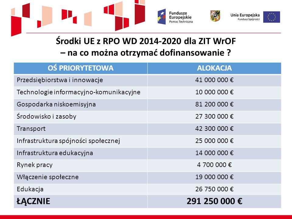 Środki UE z RPO WD 2014-2020 dla ZIT WrOF – na co można otrzymać dofinansowanie ? OŚ PRIORYTETOWAALOKACJA Przedsiębiorstwa i innowacje41 000 000 € Tec