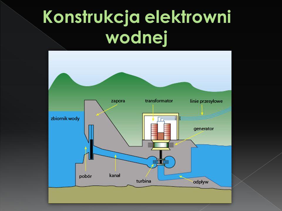 Konstrukcja elektrowni wodnej