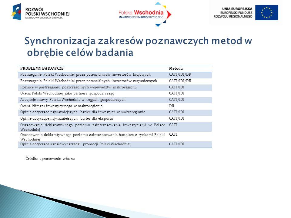 Synchronizacja zakresów poznawczych metod w obrębie celów badania PROBLEMY BADAWCZEMetoda Postrzeganie Polski Wschodniej przez potencjalnych inwestorów krajowychCATI/IDI/DR Postrzeganie Polski Wschodniej przez potencjalnych inwestorów zagranicznychCATI/IDI/DR Różnice w postrzeganiu poszczególnych województw makroregionuCATI/IDI Ocena Polski Wschodniej jako partnera gospodarczegoCATI/IDI Asocjacje nazwy Polska Wschodnia w kręgach gospodarczychCATI/IDI Ocena klimatu inwestycyjnego w makroregionieDR Opinie dotyczące najważniejszych barier dla inwestycji w makroregionieCATI/IDI Opinie dotyczące najważniejszych barier dla eksportuCATI/IDI Oszacowanie deklaratywnego poziomu zainteresowania inwestycjami w Polsce Wschodniej CATI Oszacowanie deklaratywnego poziomu zainteresowania handlem z rynkami Polski Wschodniej CATI Opinie dotyczące kanałów/narzędzi promocji Polski WschodniejCATI/IDI Źr ó dło: opracowanie własne.
