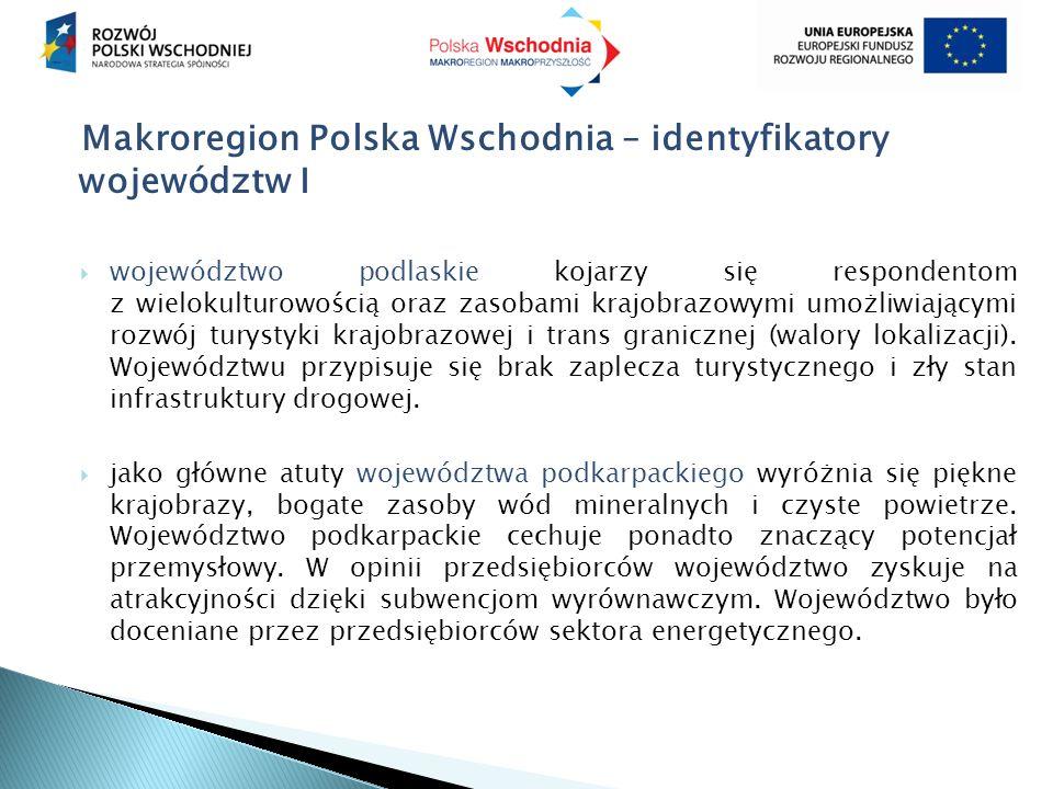 Makroregion Polska Wschodnia – identyfikatory województw I  województwo podlaskie kojarzy się respondentom z wielokulturowością oraz zasobami krajobrazowymi umożliwiającymi rozwój turystyki krajobrazowej i trans granicznej (walory lokalizacji).