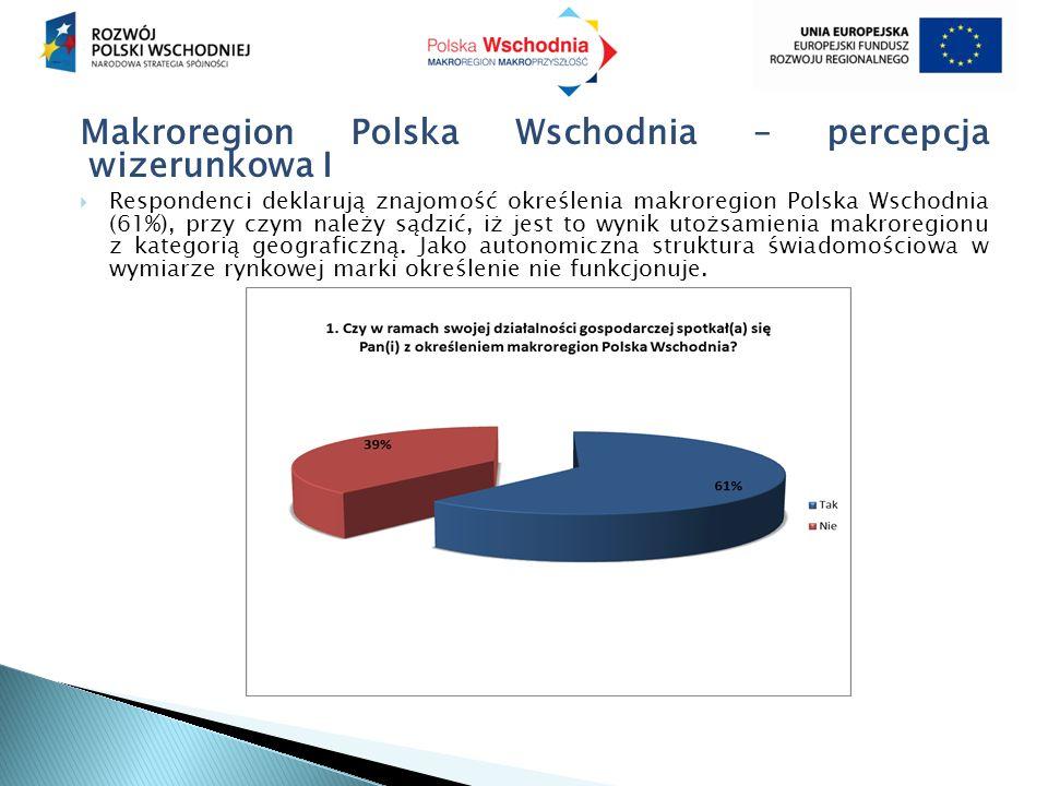 Makroregion Polska Wschodnia – percepcja wizerunkowa I  Respondenci deklarują znajomość określenia makroregion Polska Wschodnia (61%), przy czym nale
