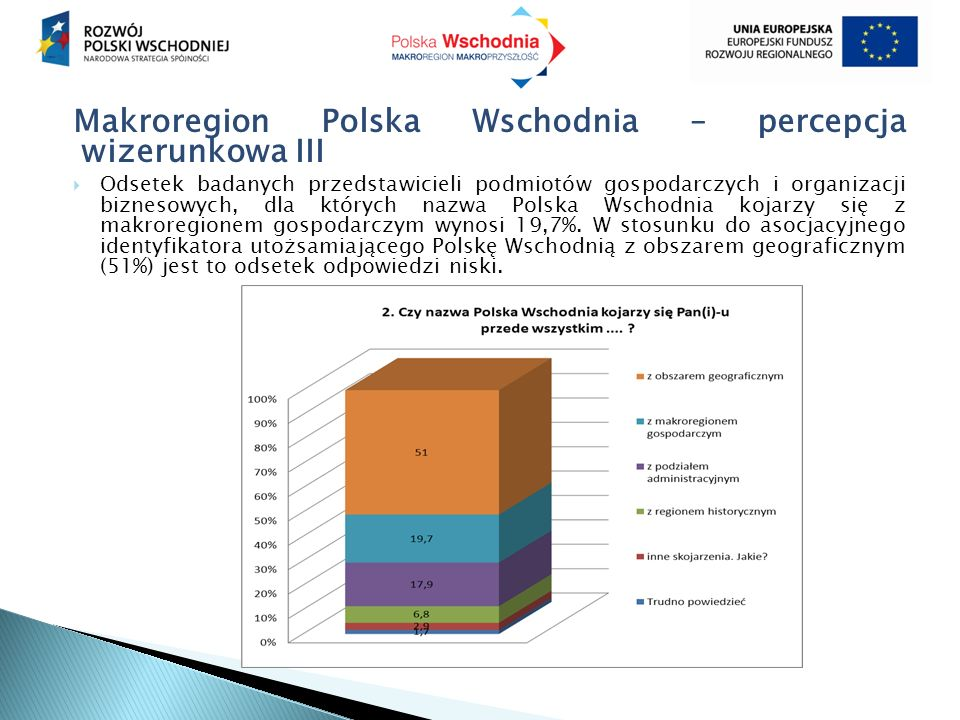 Makroregion Polska Wschodnia – percepcja wizerunkowa III  Odsetek badanych przedstawicieli podmiotów gospodarczych i organizacji biznesowych, dla których nazwa Polska Wschodnia kojarzy się z makroregionem gospodarczym wynosi 19,7%.