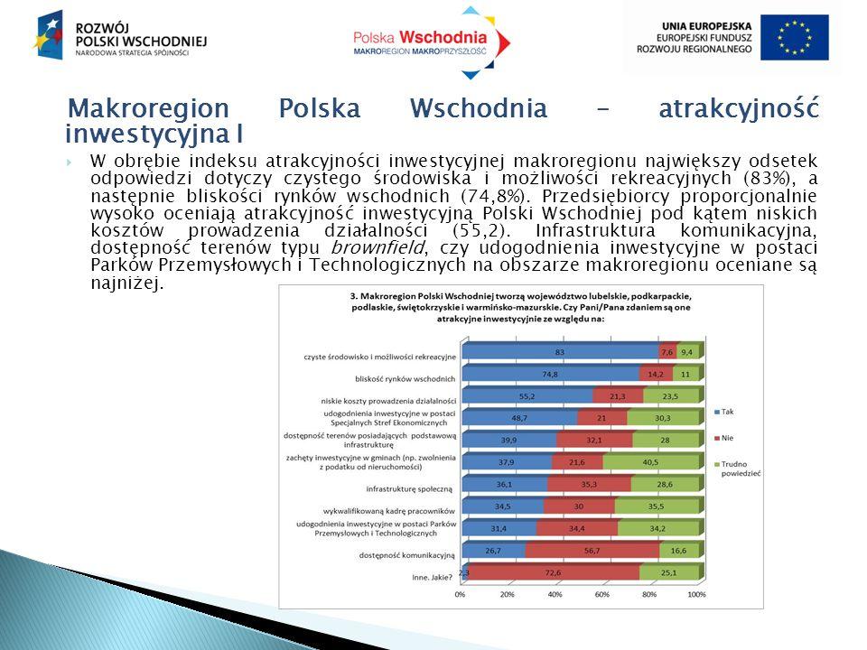 Makroregion Polska Wschodnia – atrakcyjność inwestycyjna I  W obrębie indeksu atrakcyjności inwestycyjnej makroregionu największy odsetek odpowiedzi dotyczy czystego środowiska i możliwości rekreacyjnych (83%), a następnie bliskości rynków wschodnich (74,8%).