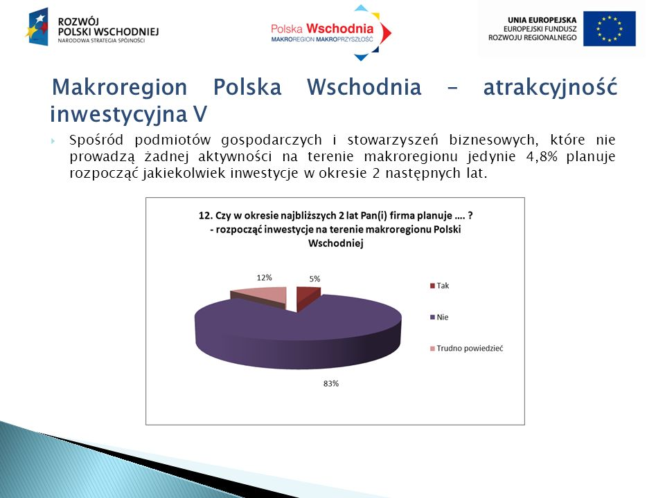 Makroregion Polska Wschodnia – atrakcyjność inwestycyjna V  Spośród podmiotów gospodarczych i stowarzyszeń biznesowych, które nie prowadzą żadnej akt