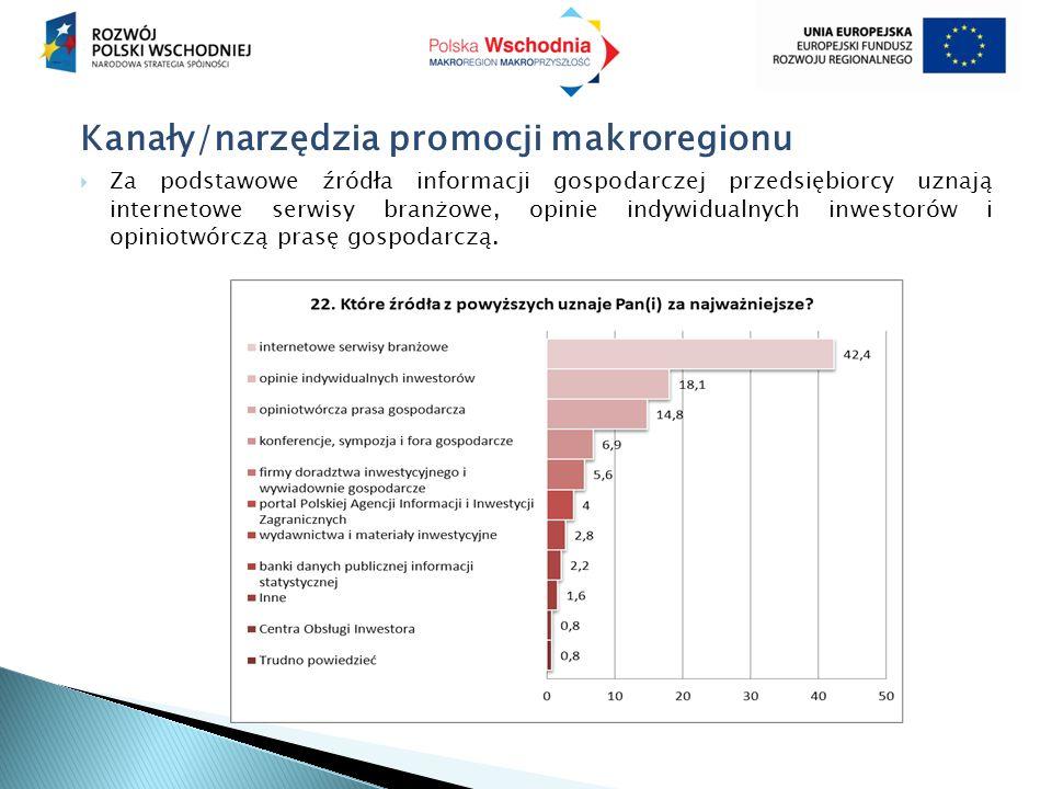 Kanały/narzędzia promocji makroregionu  Za podstawowe źródła informacji gospodarczej przedsiębiorcy uznają internetowe serwisy branżowe, opinie indywidualnych inwestorów i opiniotwórczą prasę gospodarczą.