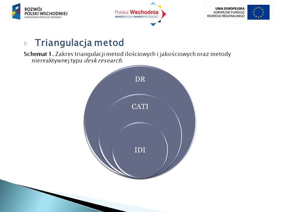  Triangulacja metod Schemat 1. Zakres triangulacji metod ilościowych i jakościowych oraz metody niereaktywnej typu desk research.