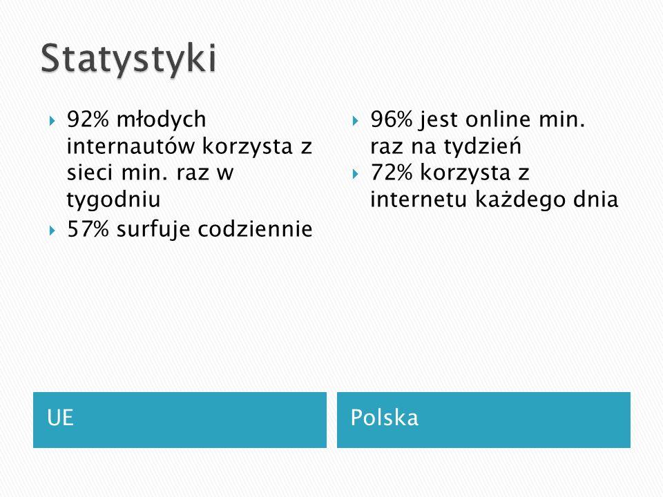 UEPolska  92% młodych internautów korzysta z sieci min.