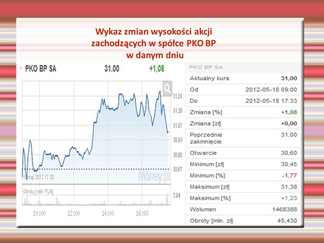 Wykaz zmian wysokości akcji zachodzących w spółce PKO BP w danym dniu