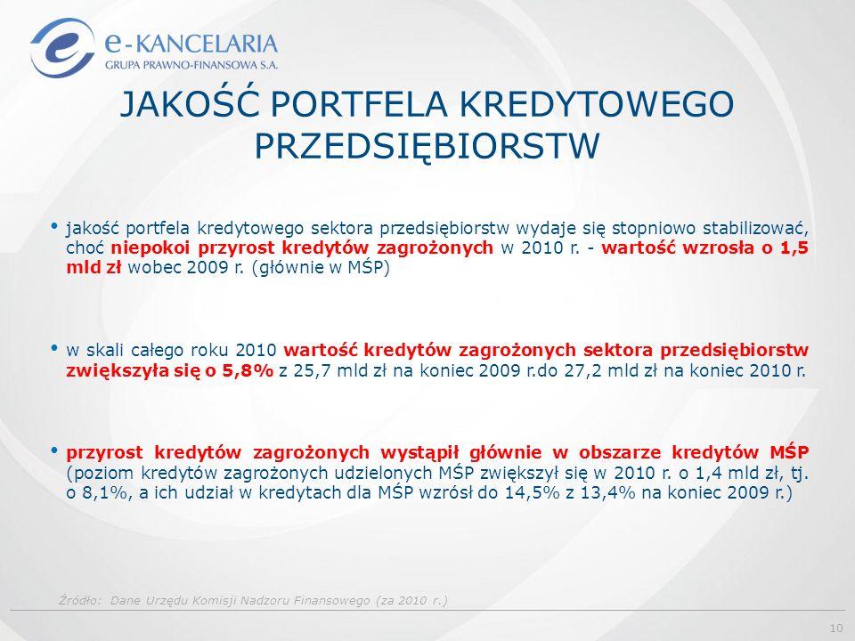 JAKOŚĆ PORTFELA KREDYTOWEGO PRZEDSIĘBIORSTW Źródło: Dane Urzędu Komisji Nadzoru Finansowego (za 2010 r.) jakość portfela kredytowego sektora przedsiębiorstw wydaje się stopniowo stabilizować, choć niepokoi przyrost kredytów zagrożonych w 2010 r.
