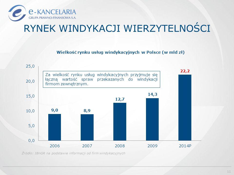 RYNEK WINDYKACJI WIERZYTELNOŚCI Źródło: IBnGR na podstawie informacji od firm windykacyjnych Za wielkość rynku usług windykacyjnych przyjmuje się łączną wartość spraw przekazanych do windykacji firmom zewnętrznym.