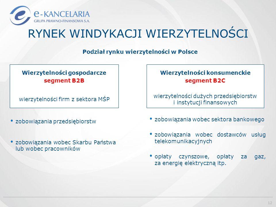 RYNEK WINDYKACJI WIERZYTELNOŚCI Podział rynku wierzytelności w Polsce Wierzytelności gospodarcze segment B2B wierzytelności firm z sektora MŚP zobowią