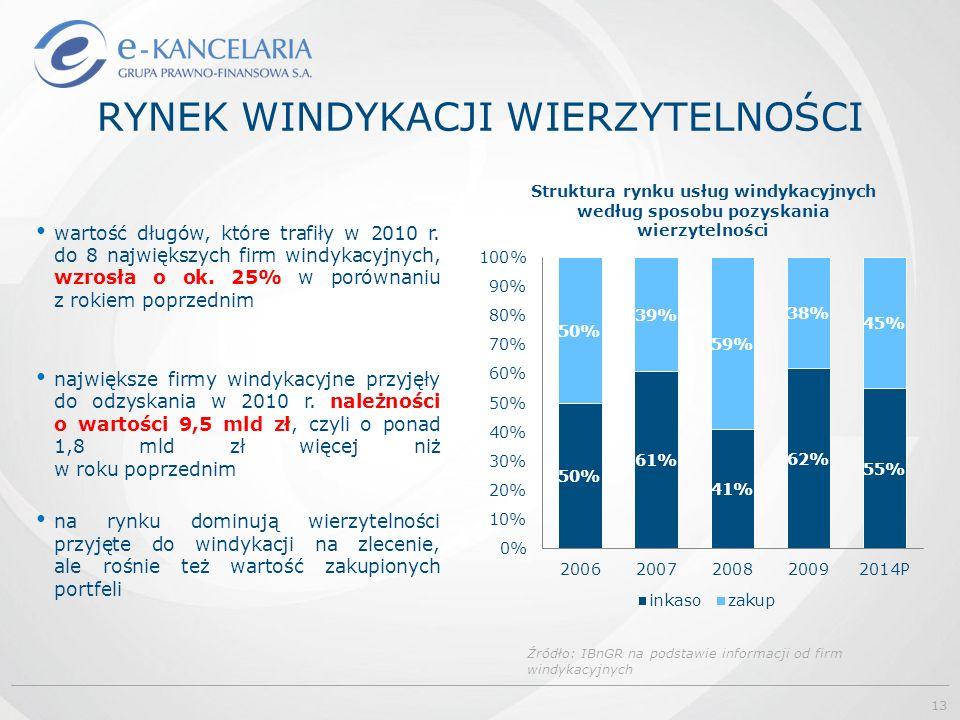 RYNEK WINDYKACJI WIERZYTELNOŚCI wartość długów, które trafiły w 2010 r. do 8 największych firm windykacyjnych, wzrosła o ok. 25% w porównaniu z rokiem