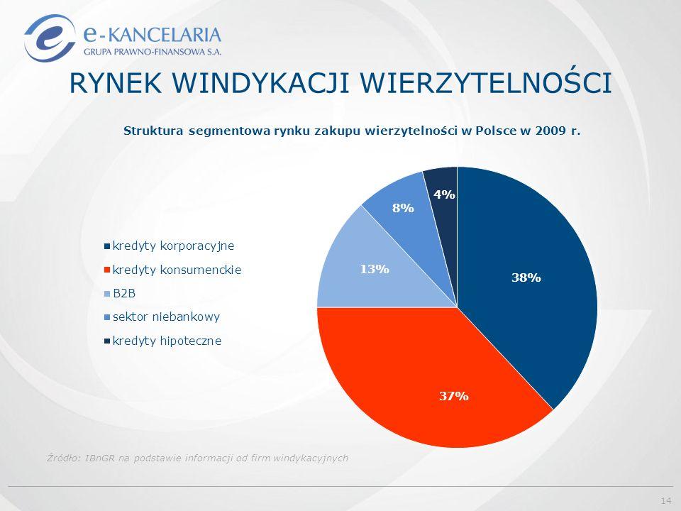 RYNEK WINDYKACJI WIERZYTELNOŚCI Źródło: IBnGR na podstawie informacji od firm windykacyjnych 14