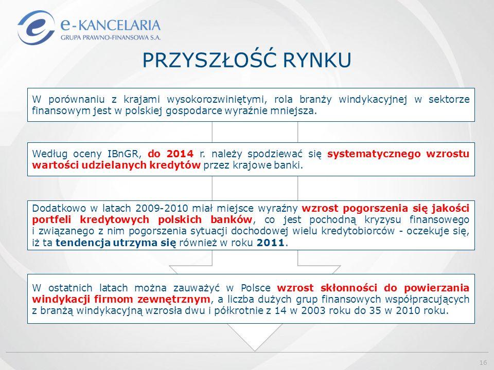PRZYSZŁOŚĆ RYNKU W porównaniu z krajami wysokorozwiniętymi, rola branży windykacyjnej w sektorze finansowym jest w polskiej gospodarce wyraźnie mniejs