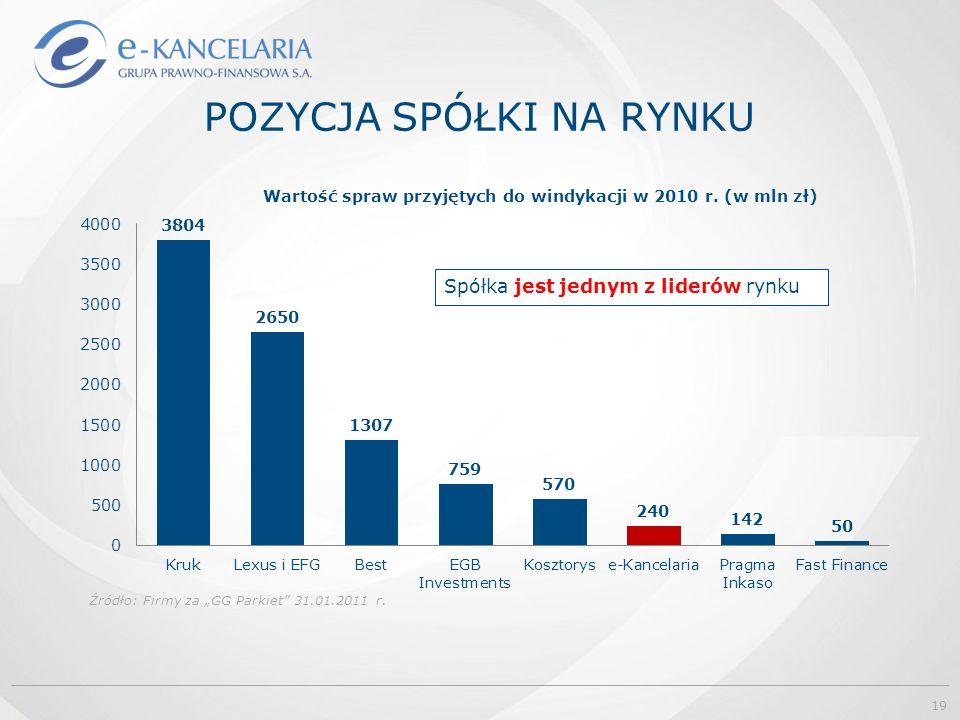 """POZYCJA SPÓŁKI NA RYNKU Źródło: Firmy za """"GG Parkiet"""" 31.01.2011 r. Spółka jest jednym z liderów rynku 19"""