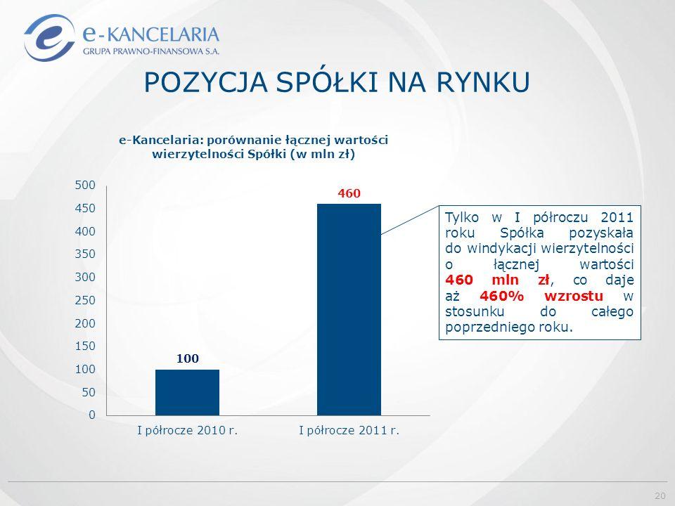POZYCJA SPÓŁKI NA RYNKU Tylko w I półroczu 2011 roku Spółka pozyskała do windykacji wierzytelności o łącznej wartości 460 mln zł, co daje aż 460% wzrostu w stosunku do całego poprzedniego roku.