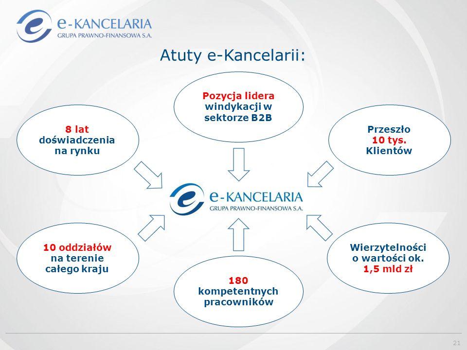 Atuty e-Kancelarii: 21 8 lat doświadczenia na rynku Pozycja lidera windykacji w sektorze B2B 10 oddziałów na terenie całego kraju 180 kompetentnych pracowników Przeszło 10 tys.