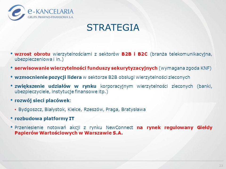 STRATEGIA wzrost obrotu wierzytelnościami z sektorów B2B i B2C (branża telekomunikacyjna, ubezpieczeniowa i in.) serwisowanie wierzytelności funduszy sekurytyzacyjnych (wymagana zgoda KNF) wzmocnienie pozycji lidera w sektorze B2B obsługi wierzytelności zleconych zwiększenie udziałów w rynku korporacyjnym wierzytelności zleconych (banki, ubezpieczyciele, instytucje finansowe itp.) rozwój sieci placówek: Bydgoszcz, Białystok, Kielce, Rzeszów, Praga, Bratysława rozbudowa platformy IT Przeniesienie notowań akcji z rynku NewConnect na rynek regulowany Giełdy Papierów Wartościowych w Warszawie S.A.