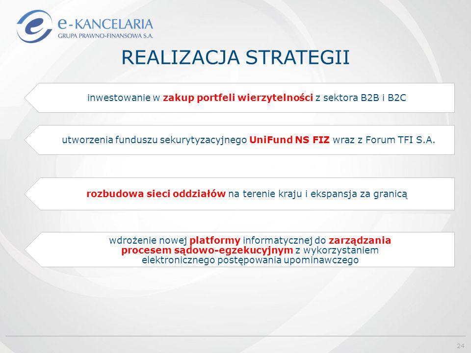 REALIZACJA STRATEGII utworzenia funduszu sekurytyzacyjnego UniFund NS FIZ wraz z Forum TFI S.A. inwestowanie w zakup portfeli wierzytelności z sektora