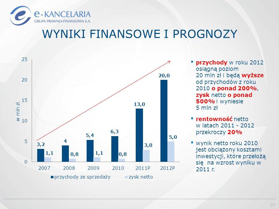 WYNIKI FINANSOWE I PROGNOZY przychody w roku 2012 osiągną poziom 20 mln zł i będą wyższe od przychodów z roku 2010 o ponad 200%, zysk netto o ponad 500% i wyniesie 5 mln zł rentowność netto w latach 2011 - 2012 przekroczy 20% wynik netto roku 2010 jest obciążony kosztami inwestycji, które przełożą się na wzrost wyniku w 2011 r.