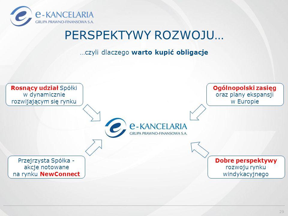 PERSPEKTYWY ROZWOJU… Rosnący udział Spółki w dynamicznie rozwijającym się rynku Ogólnopolski zasięg oraz plany ekspansji w Europie Przejrzysta Spółka