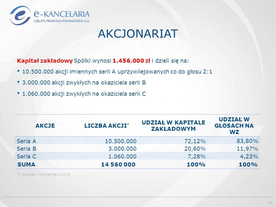 AKCJONARIAT AKCJELICZBA AKCJI * UDZIAŁ W KAPITALE ZAKŁADOWYM UDZIAŁ W GŁOSACH NA WZ Seria A10.500.00072,12% 83,80% Seria B3.000.00020,60% 11,97% Seria C1.060.0007,28% 4,23% SUMA14 560 000100% * o wartości nominalnej 0,10 zł.
