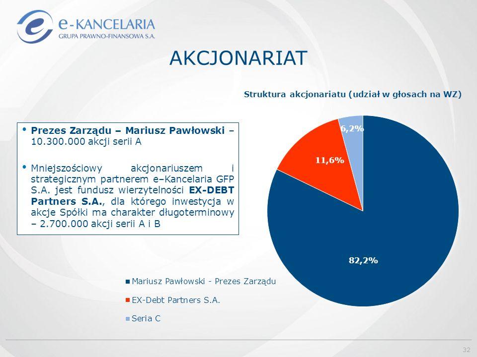 AKCJONARIAT Prezes Zarządu – Mariusz Pawłowski – 10.300.000 akcji serii A Mniejszościowy akcjonariuszem i strategicznym partnerem e–Kancelaria GFP S.A