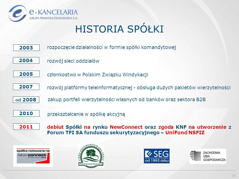 HISTORIA SPÓŁKI rozpoczęcie działalności w formie spółki komandytowej rozwój sieci oddziałów członkostwo w Polskim Związku Windykacji rozwój platformy teleinformatycznej - obsługa dużych pakietów wierzytelności 2004 zakup portfeli wierzytelności własnych od banków oraz sektora B2B 2003 2005 2007 od 2008 2010 przekształcenie w spółkę akcyjną debiut Spółki na rynku NewConnect oraz zgoda KNF na utworzenie z Forum TFI SA funduszu sekurytyzacyjnego – UniFund NSFIZ 2011 36