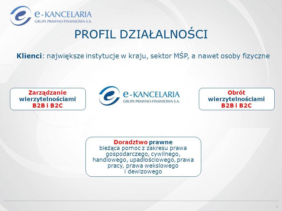 PROFIL DZIAŁALNOŚCI Zarządzanie wierzytelnościami B2B i B2C Obrót wierzytelnościami B2B i B2C Doradztwo prawne bieżąca pomoc z zakresu prawa gospodarc