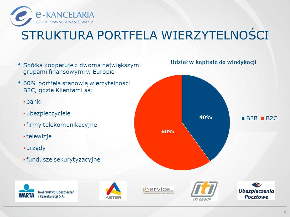 STRUKTURA PORTFELA WIERZYTELNOŚCI Spółka kooperuje z dwoma największymi grupami finansowymi w Europie 60% portfela stanowią wierzytelności B2C, gdzie Klientami są: banki ubezpieczyciele firmy telekomunikacyjne telewizje urzędy fundusze sekurytyzacyjne 5