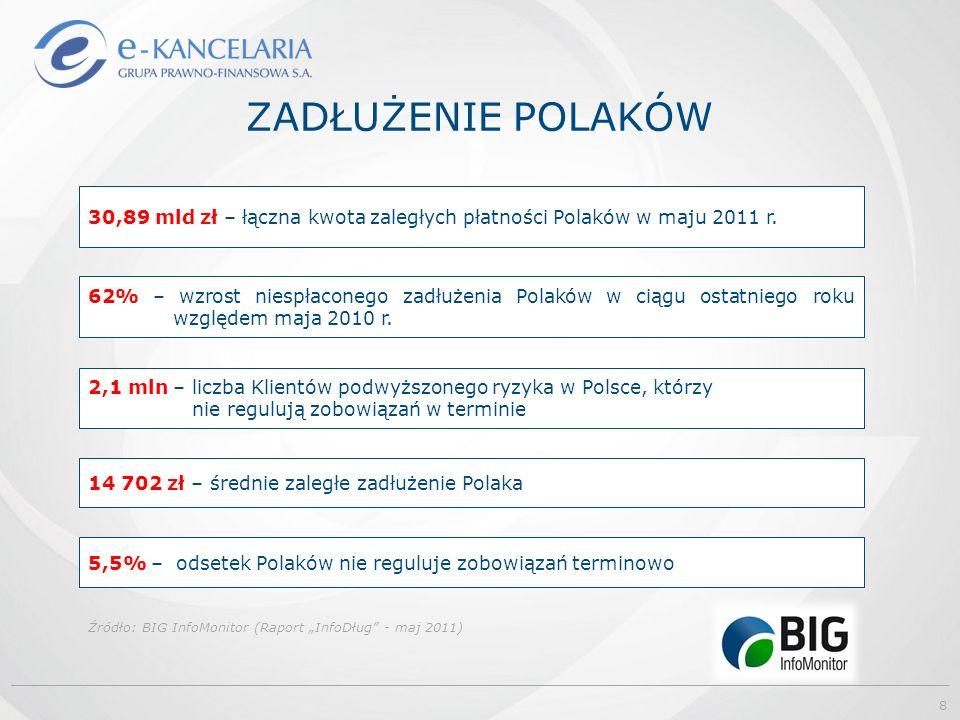 """ZADŁUŻENIE POLAKÓW Źródło: BIG InfoMonitor (Raport """"InfoDług"""" - maj 2011) 30,89 mld zł – łączna kwota zaległych płatności Polaków w maju 2011 r. 62% –"""