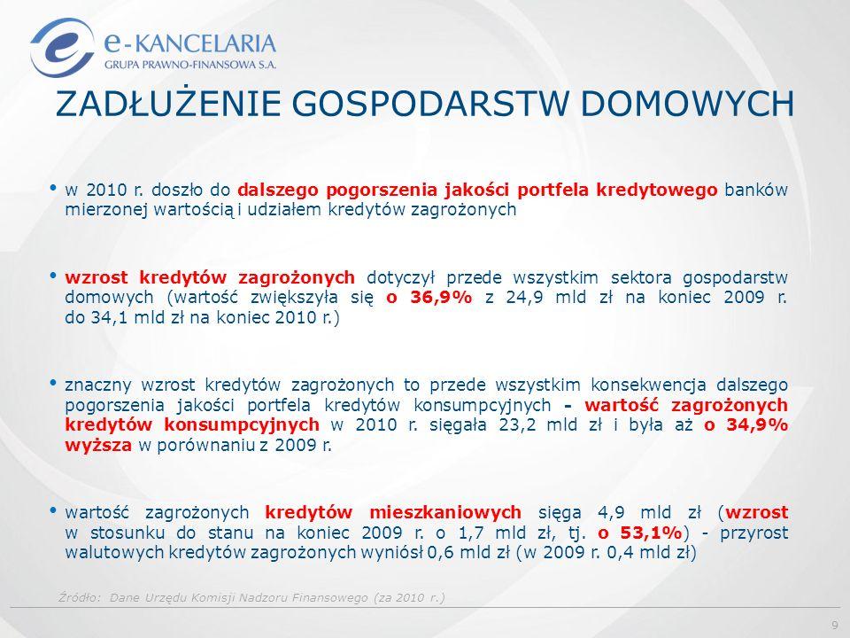 ZADŁUŻENIE GOSPODARSTW DOMOWYCH Źródło: Dane Urzędu Komisji Nadzoru Finansowego (za 2010 r.) w 2010 r. doszło do dalszego pogorszenia jakości portfela