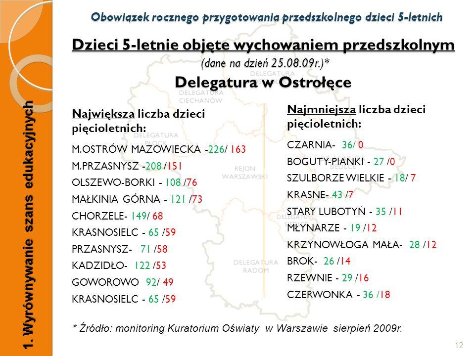 Dzieci 5-letnie objęte wychowaniem przedszkolnym (dane na dzień 25.08.09r.)* Delegatura w Ostrołęce Największa liczba dzieci pięcioletnich: M.OSTRÓW M