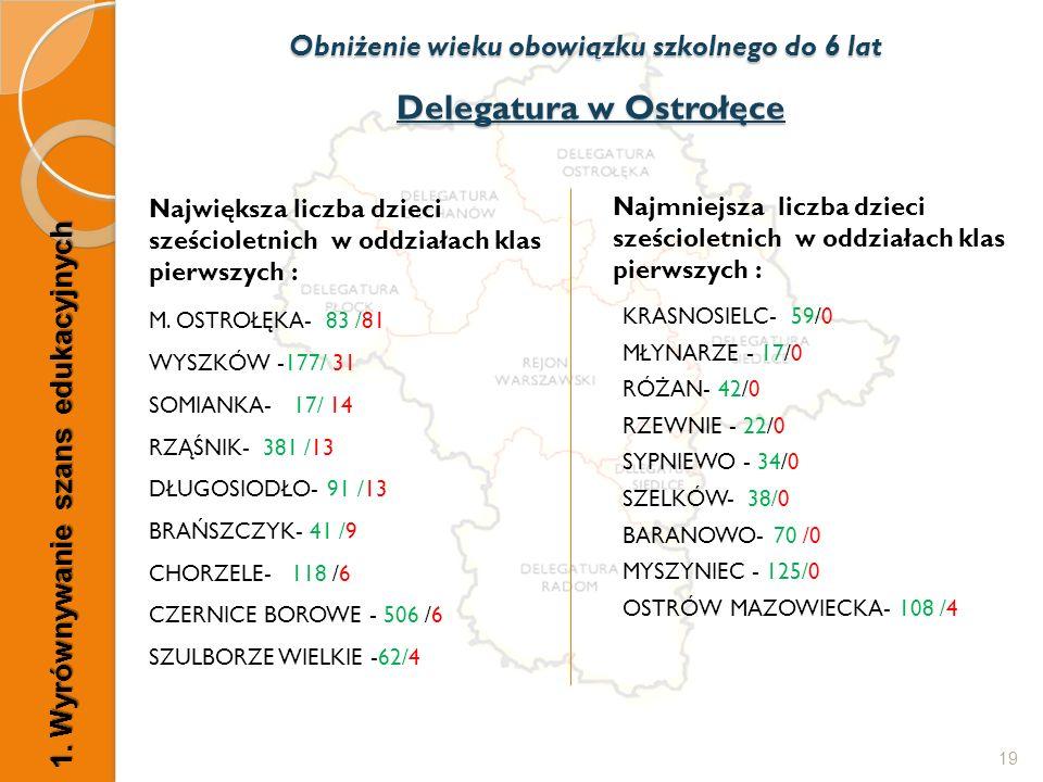 Delegatura w Ostrołęce Największa liczba dzieci sześcioletnich w oddziałach klas pierwszych : M. OSTROŁĘKA- 83 /81 WYSZKÓW -177/ 31 SOMIANKA- 17/ 14 R