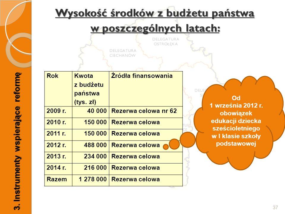 37 Wysokość środków z budżetu państwa w poszczególnych latach: Rok Kwota z budżetu państwa (tys. zł) Źródła finansowania 2009 r.40 000Rezerwa celowa n