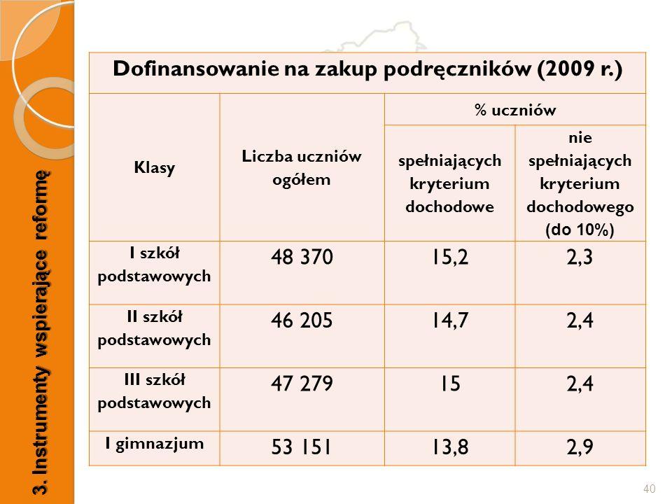 40 3. Instrumenty wspierające reformę Dofinansowanie na zakup podręczników (2009 r.) Klasy Liczba uczniów ogółem % uczniów spełniających kryterium doc