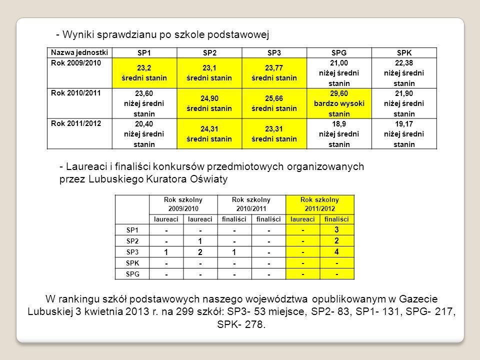 - Wyniki sprawdzianu po szkole podstawowej Nazwa jednostki SP1SP2SP3SPGSPK Rok 2009/2010 23,2 średni stanin 23,1 średni stanin 23,77 średni stanin 21,
